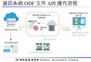 國發會「資訊系統 ODF 文件 API 工具」操作應用