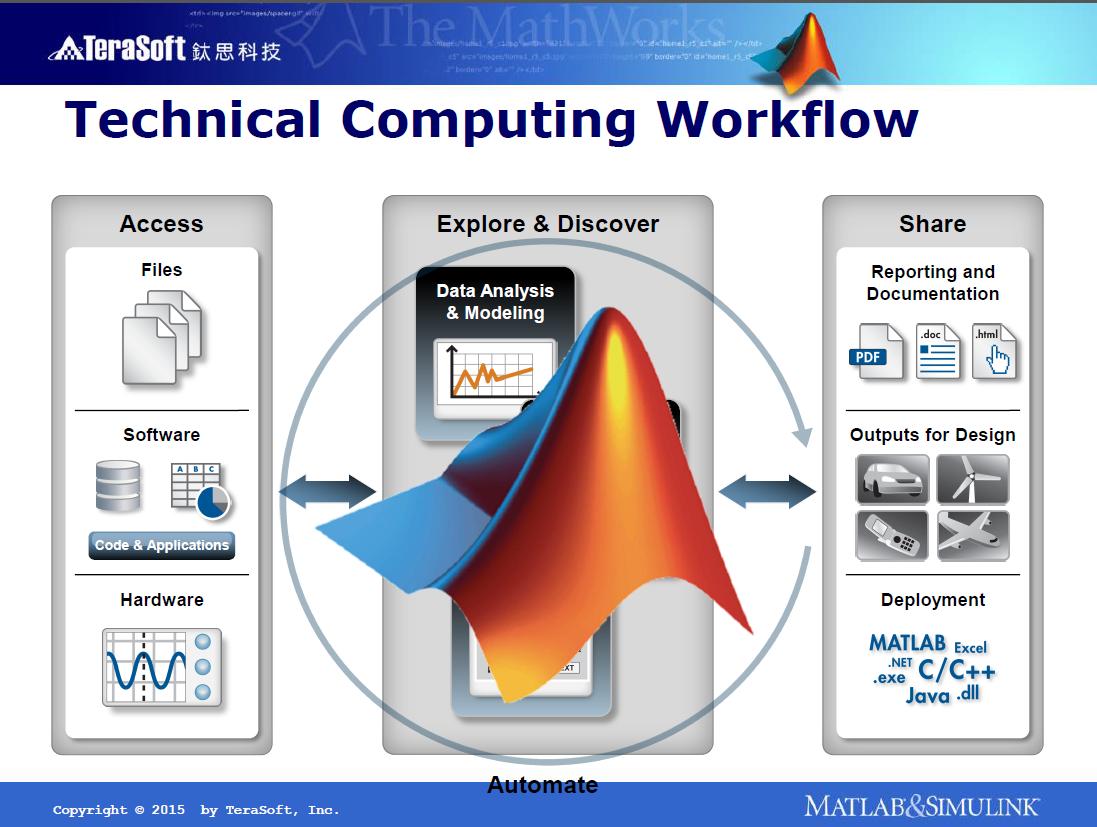 MATLAB 於資料分析的應用